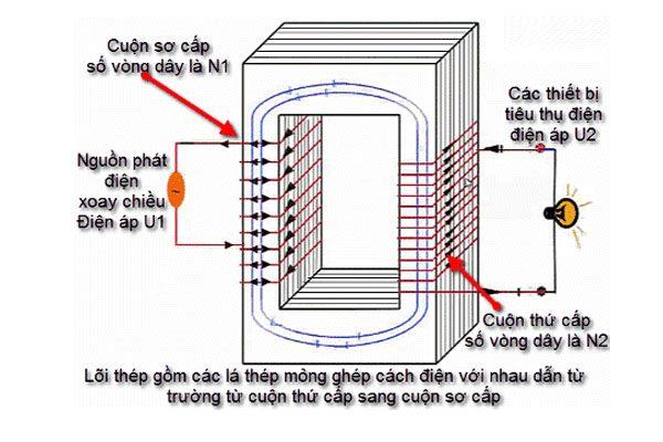 nguyên lý làm việc của máy biến áp 1 pha