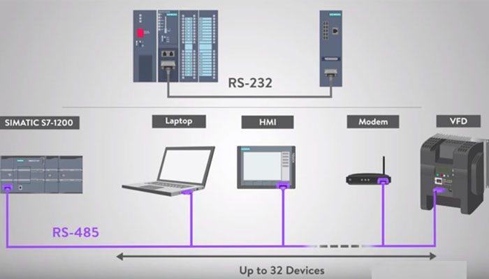 nguyên lý và ứng dụng truyền thông rs485