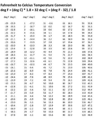 bảng quy đổi độ f sang độ c