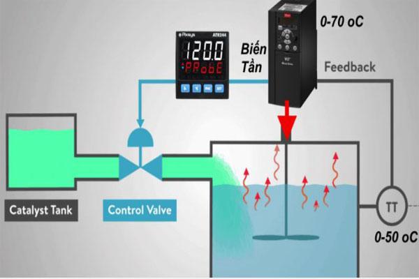 điều khiển pid trong biến tần hoặc plc