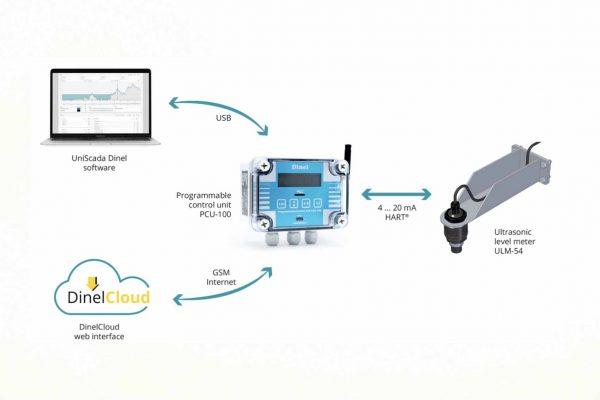 thiết bị đo lưu lượng kênh hở