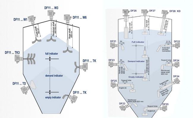 Cảm biến đo lưu lượng chất rắn df11