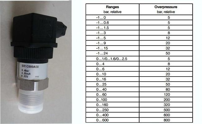 thang đo các loại cảm biến đo áp suất thủy lực