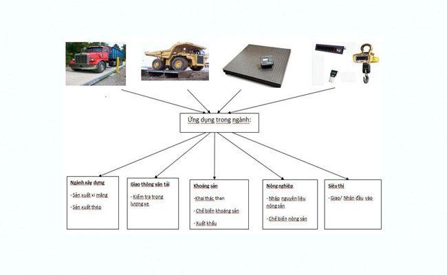 Cân điện tử loadcell là gì