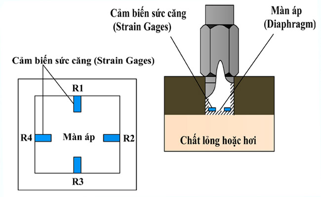 nguyên lý cảm biến áp suất khí trời