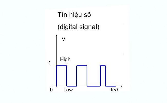 tín hiệu digital