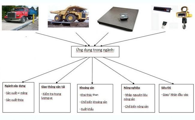Ứng dụng cân điện tử loadcell là gì