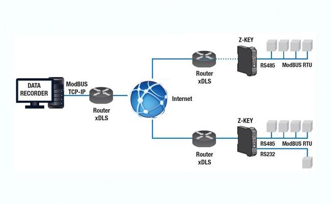 Protocol là gì nguyên lý truyền thông internet hoạt động ra sao