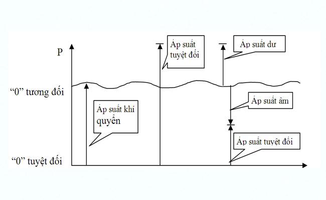 áp suất tuyệt đối là gì áp suất tương đối là gì
