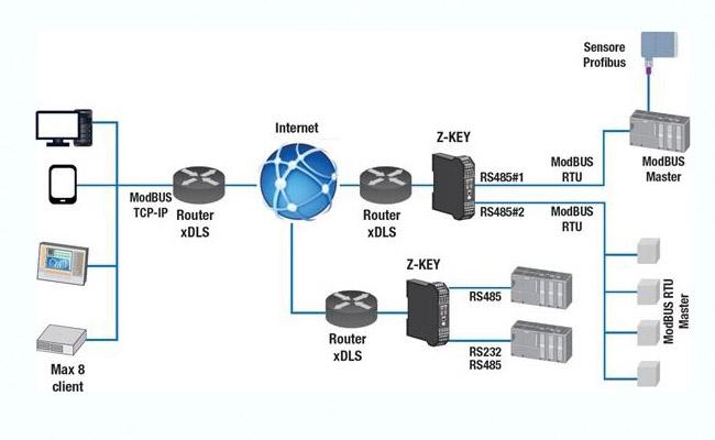 bộ chuyển đổi modbus rtu rs485 sang plc tcp-ip