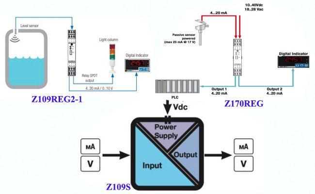 giải pháp chống nhiễu tín hiệu analog 4-20ma