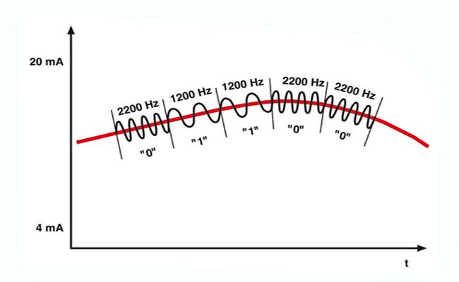 nhiễu tín hiệu analog 4-20ma