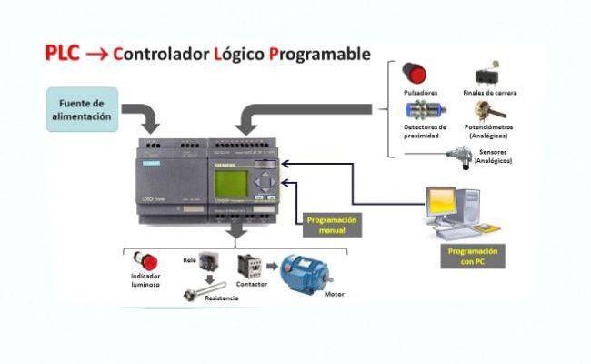 plc là gì và điều khiển biến tần bằng plc