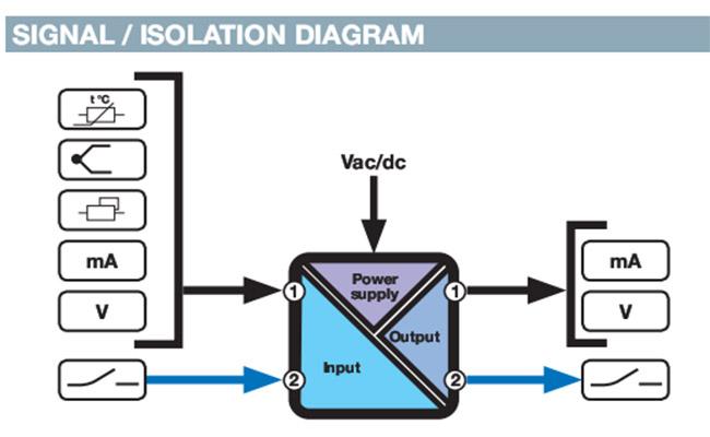 Bộ chuyển đổi tín hiệu analog 4-20ma 0-10v output 2 kênh