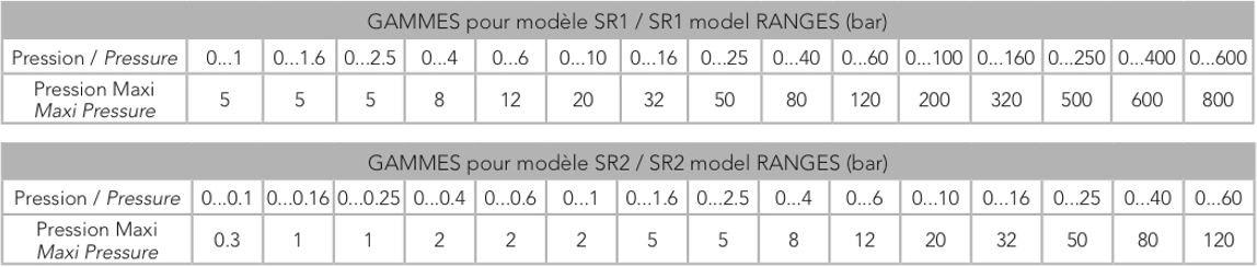 Khả năng chịu áp của cảm biến áp suất SR1