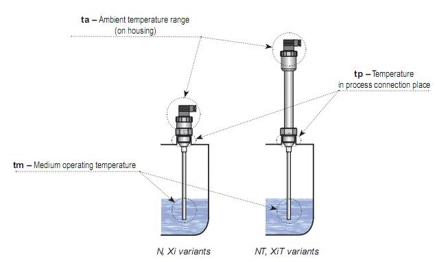 Cảm biến mức nước trong nồi hơi