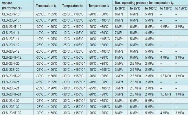 Phạm vi chịu nhiệt độ áp suất cảm biến mức CLS-23n hãng Dinel