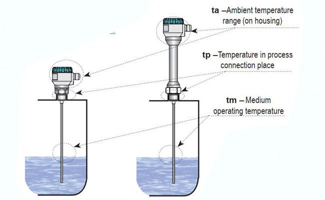 cảm biến đo xăng dầu truyền thông trên internet
