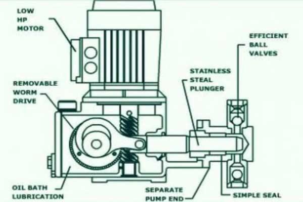 cấu tạo bơm định lượng Pistong