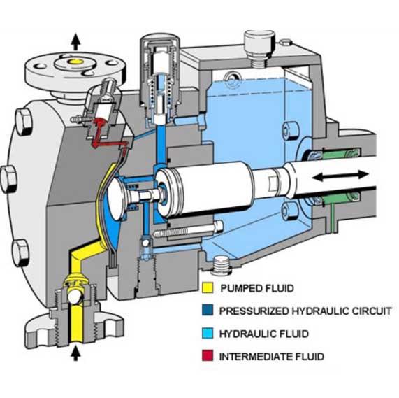 cấu tạo bơm định lượng màng thủy lực