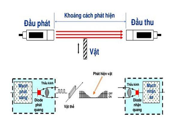 cấu tạo cảm biến quang