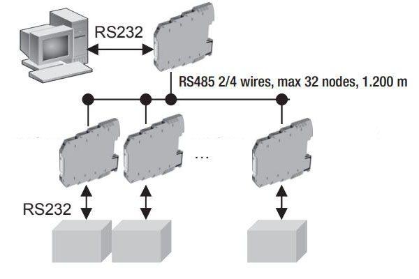 bộ chuyển đổi rs485 sang rs232