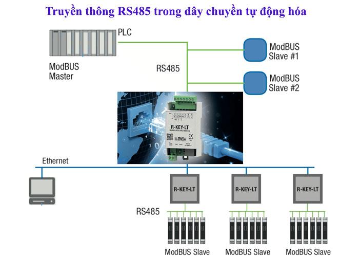 các chuẩn truyền thông modbus rtu rs485