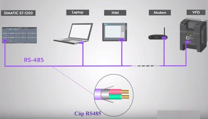 cấu tạo cáp rs485 là gì