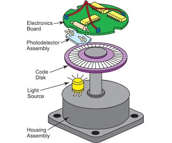 cấu tạo encoder