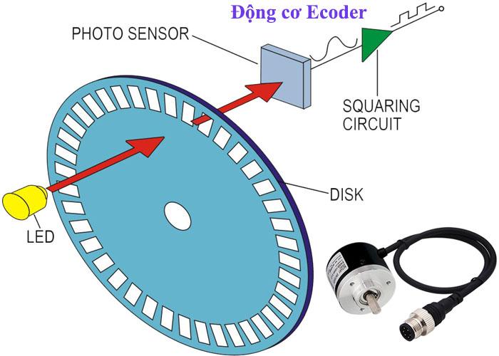nguyên lý làm việc của encoder