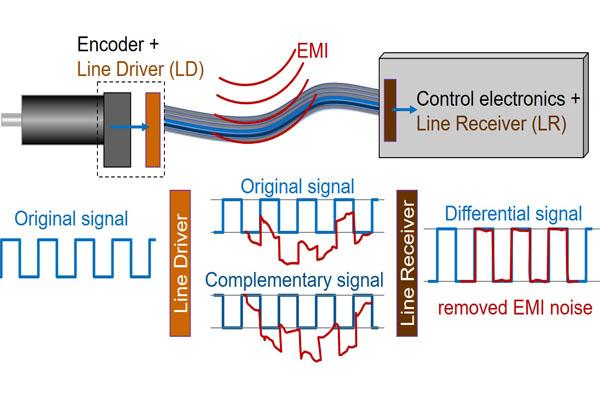 xác định tín hiệu xung vuông trên encoder