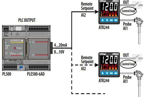 pid controller là gì