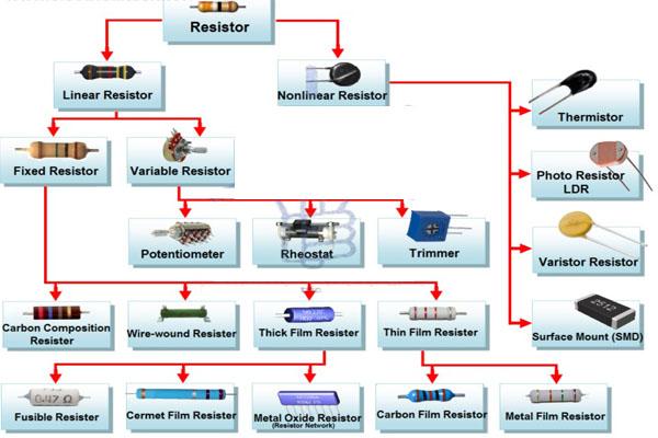 các loại điện trở công suất lớn nhỏ trung bình
