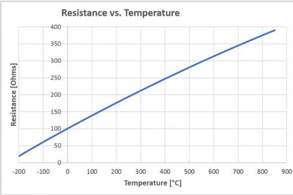 sự phụ thuộc điện trở vào nhiệt độ