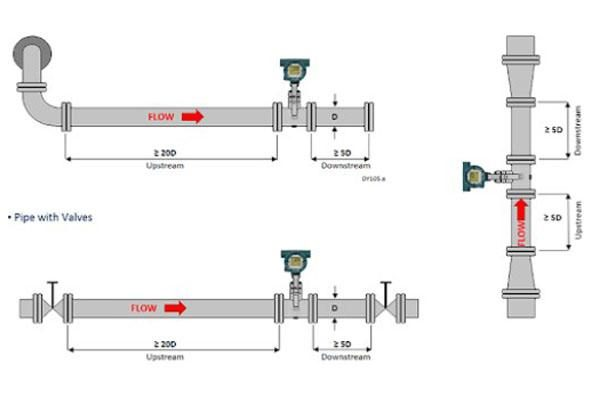 cách lắp đặt cảm biến đo lưu lượng chất lỏng