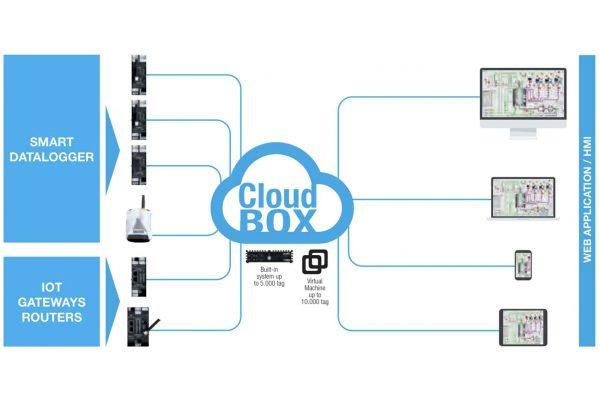 Báo giá bộ thiết bị datalogger sử dụng giao thức truyền thông modbus rtu tcp ip đưa dữ liệu lên internet thông qua 2G 3G 4G