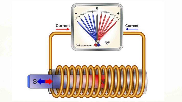 Từ thông là gì ? Hiện tượng cảm ứng điện từ là gì ?