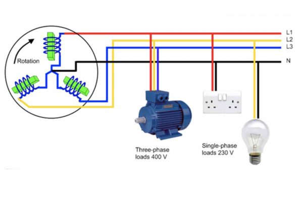 Lý thuyết máy phát điện xoay chiều 3 pha - 1 pha