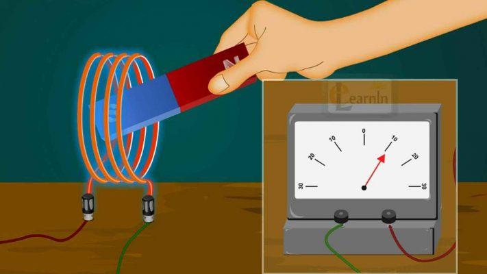 hiện tượng cảm ứng điện từ là từ thông biến thiên sinh ra dòng điện cảm ứng