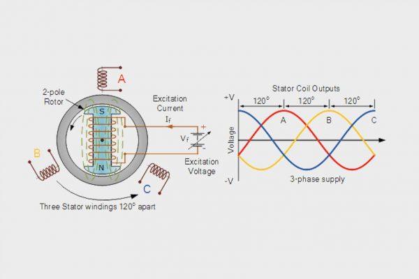 Nguyên lý hoạt động của máy phát điện xoay chiều ba pha