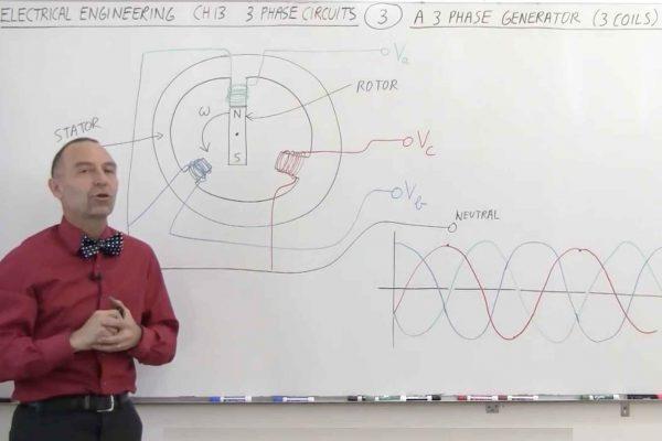 Nguyên tắc hoạt động của máy phát điện xoay chiều một pha - 3 pha