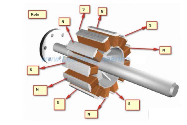 phần cảm và phần ứng trong máy phát điện xoay chiều ba pha và một pha
