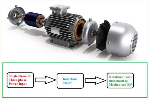 Ứng dụng của cảm ứng điện từ trong công nghiệp