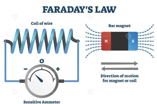 Các định định luật cảm ứng điện từ faraday - Lenz