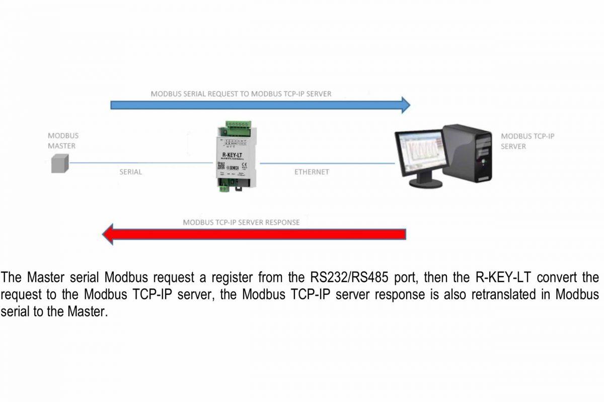 Bộ chuyển đổi tín hiệu tcp ip sang modbus rtu truyền thông trên internet