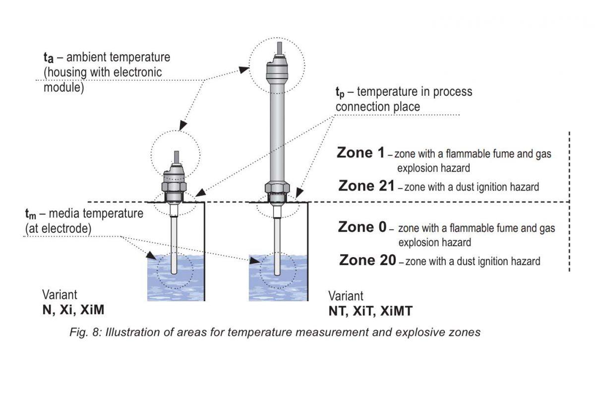 Dải nhiệt độ tối đa thiết bị đo mức lò hơi DLM-35NT
